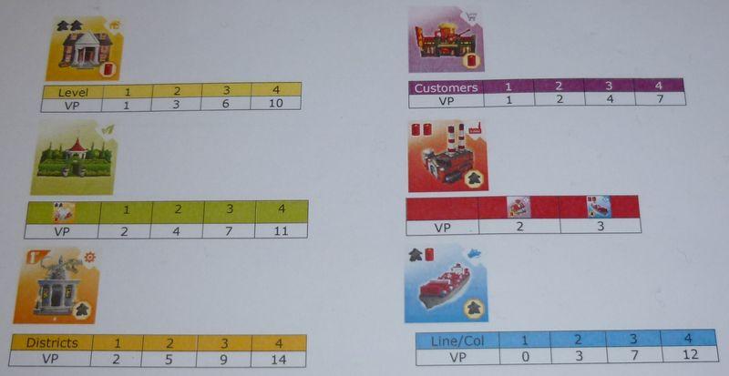Quadropolis Feuille de score Mode de base_800p600