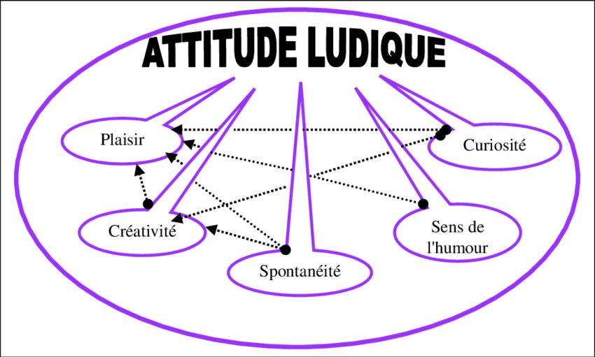Les-composantes-de-lattitude-ludique-a-lage-adulte-et-leurs-liens