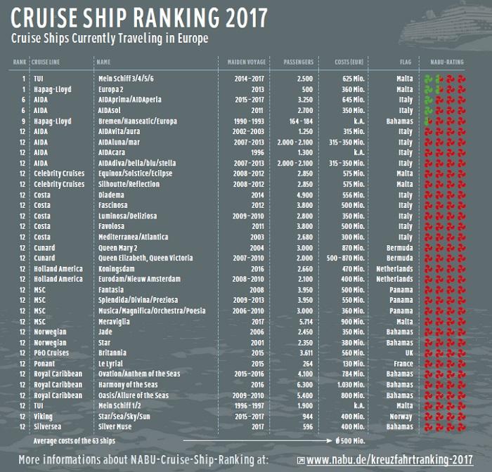 nabu_classement_navires_croisiere_2017