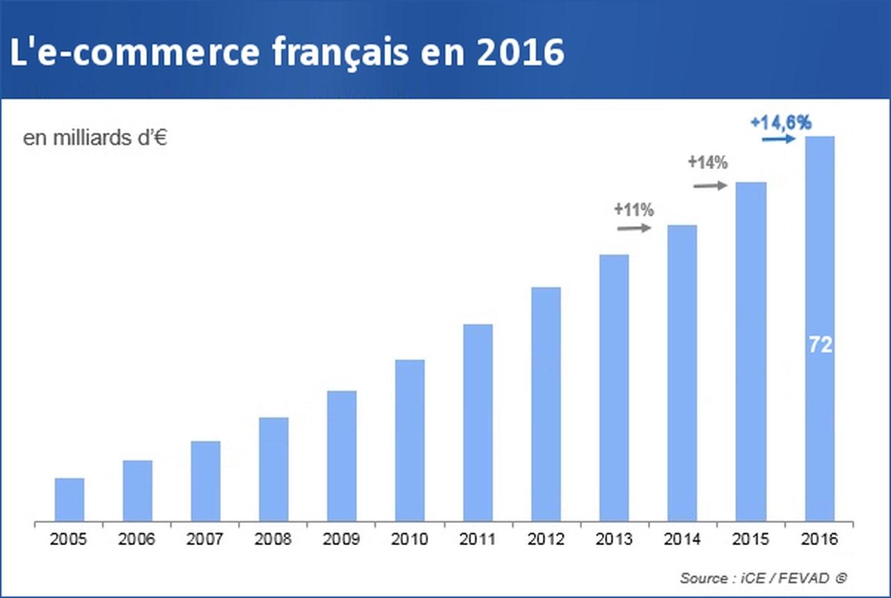 Le E-Commerce en France connait une croissance impressionnante.