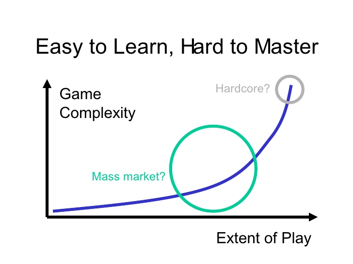 easy to learn, hard to master